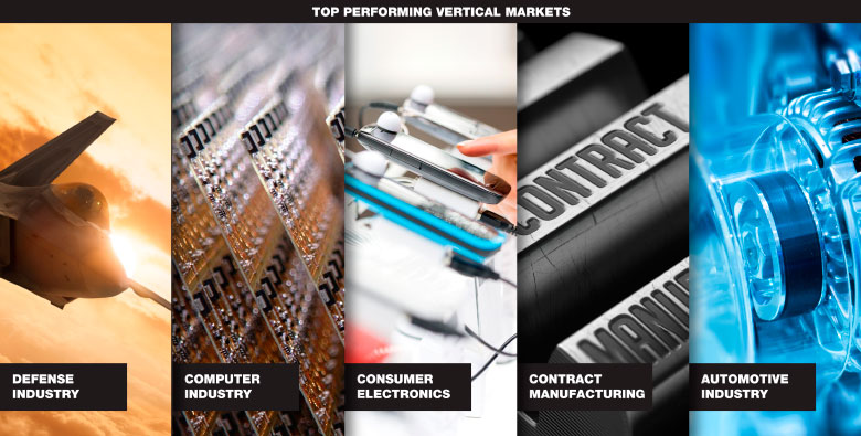 CTrends services many Vertical Markets